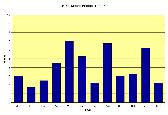 Pine Grove Precipitation Graph